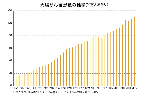 大腸がん罹患数グラフ